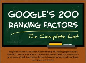 Googles 200 Ranking Faktoren